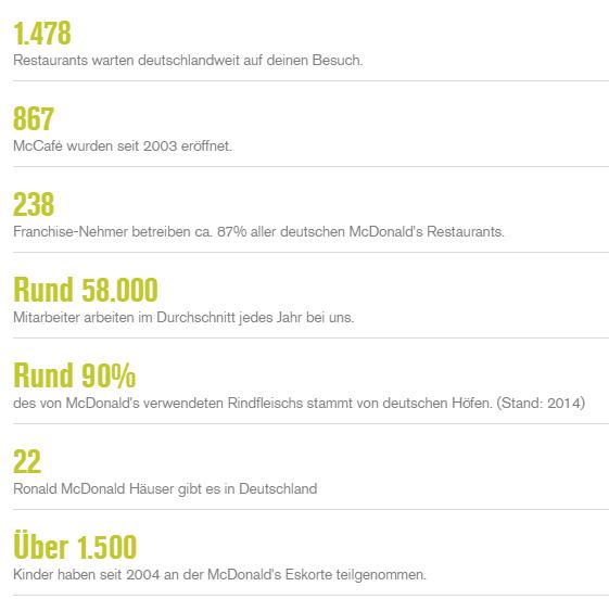 In Bundesweit 1478 Restaurants Beschftigen Mcdonalds Und Seine 238